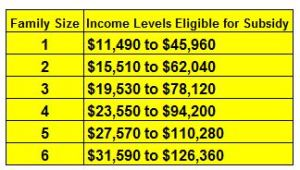 As of this year you can get a tax credit for health insurance if you earn below these levels