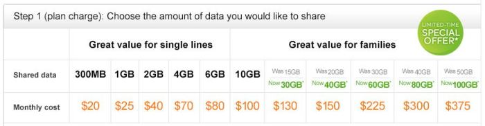 "AT&T's new data pricing for their ""Mobile Value"" Plans"