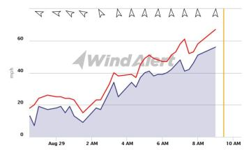 Cape D Wind Tracker