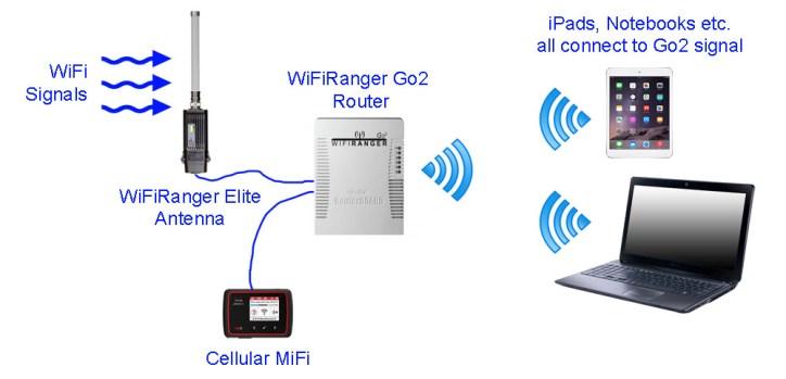 Basic diagram showing our WiFiRanger set-up