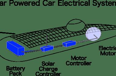 How Does Solar Car Work?