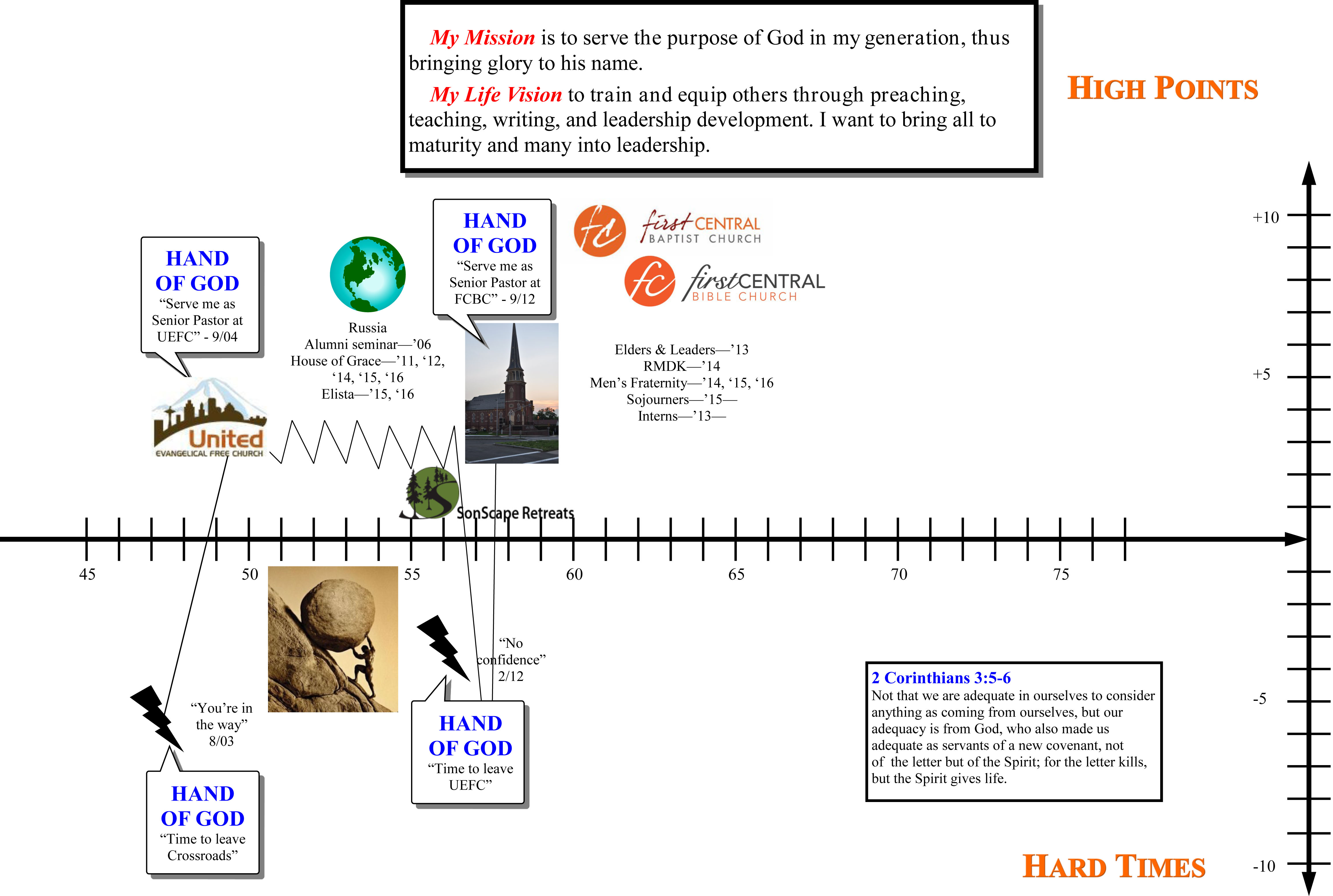Life Timeline Worksheet