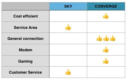 converge vs sky