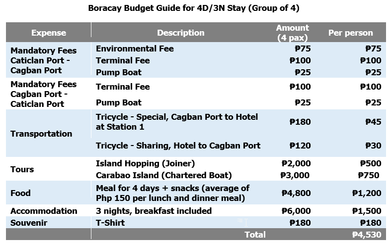Boracay Budget Guide - Possible Expenses
