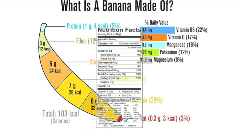 The best weight loss program than can help you with banana and milk!