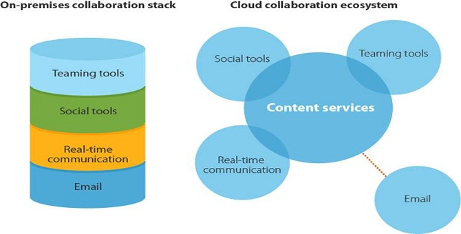 evolving_collaboration_market