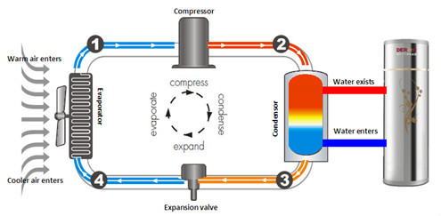 Heat Pump Water Radiator To Heat Water