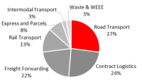 Transport and Logistics Market – On the Fastest Speed