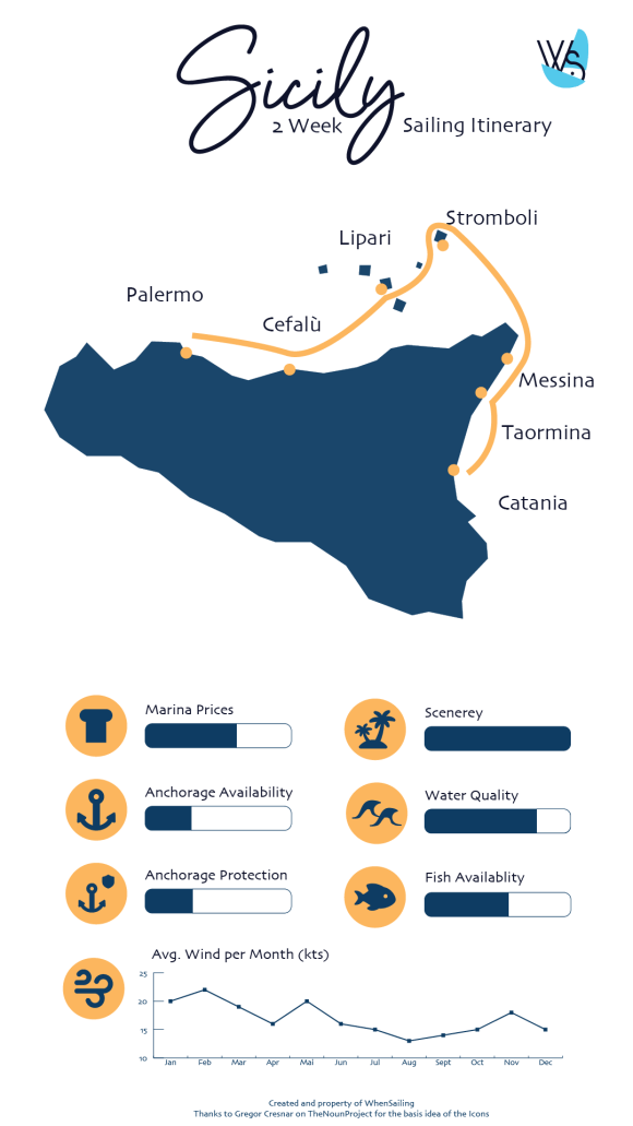 sailing itinerary one week in sicily