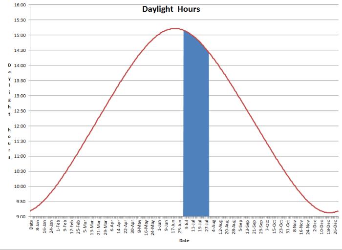 daylight_1507