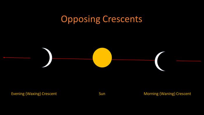 Opposing Lunar Crescents