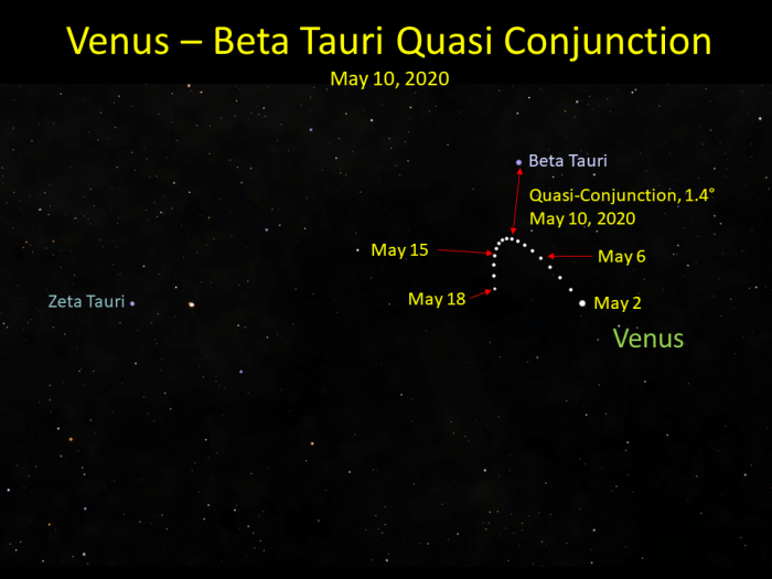 Venus and Beta Tauri, May 2020
