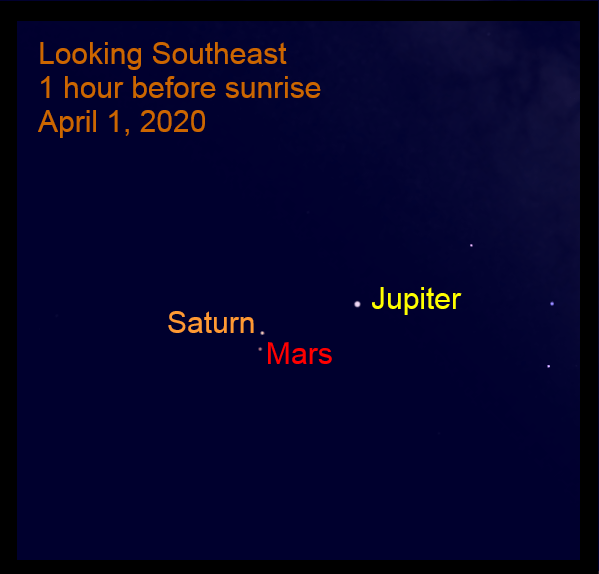 The Bright Outer Planets, April 1, 2020