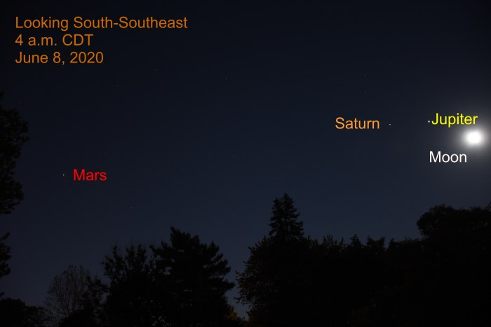Moon, Jupiter, Saturn, and Mars, June 8, 2020
