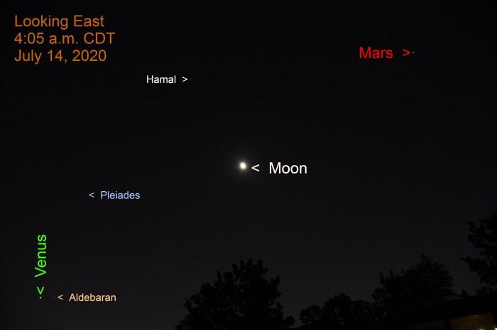 Venus, Moon, and Mars, July 14, 2020.