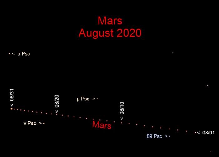 Mars in Pisces, August 2020.