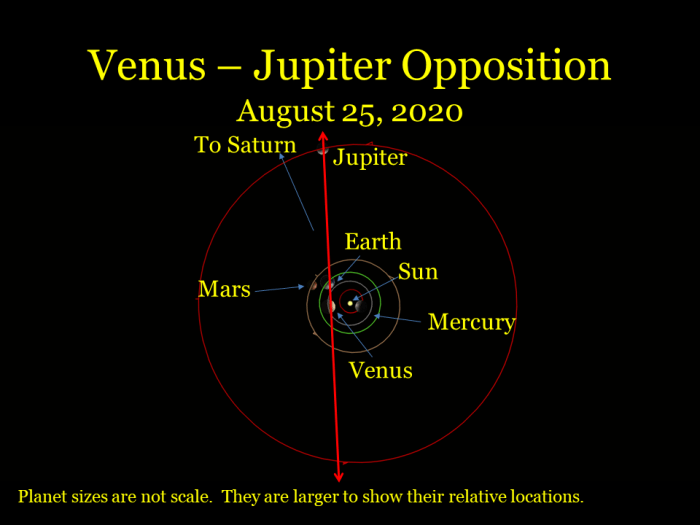 Venus -Jupiter opposition, August 25, 2020