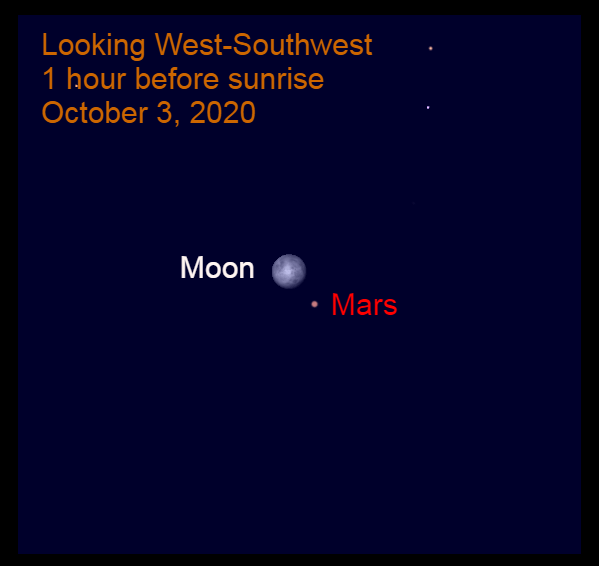 Moon and Mars, October 3, 2020