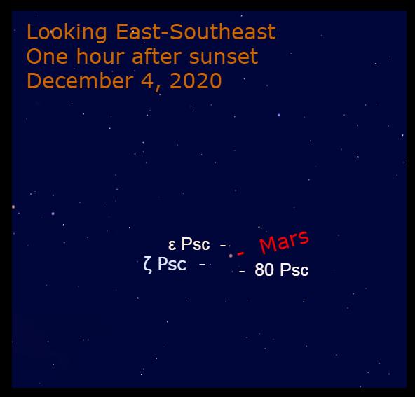 Mars in Pisces, December 4, 2020