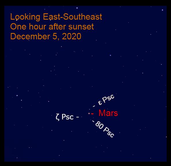 Mars in Pisces, December 5, 2020