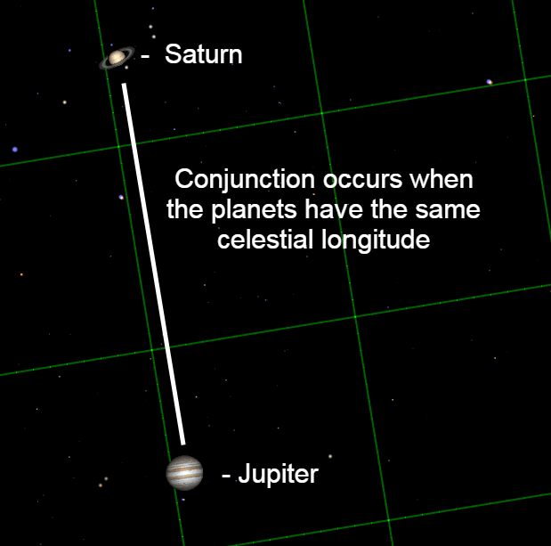 A conjunction occurs when two planets have the same celestial longitude.