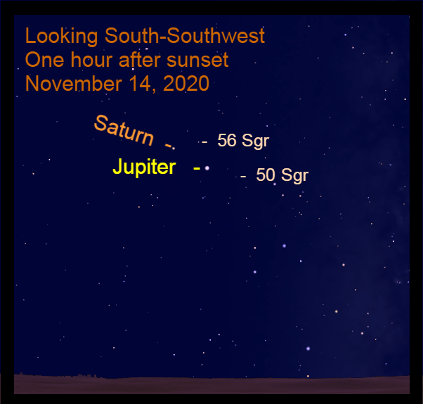 Jupiter and Saturn , November 14, 2020
