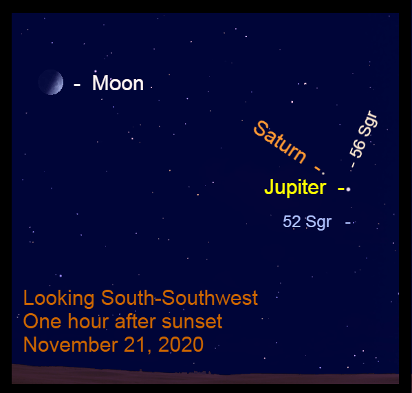 Jupiter, Saturn, and the moon, November 21, 2020