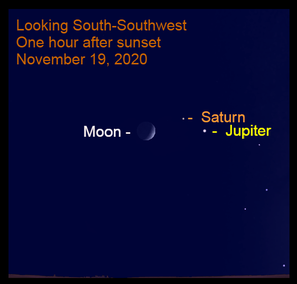 Jupiter, Saturn and crescent moon, November 19, 2020