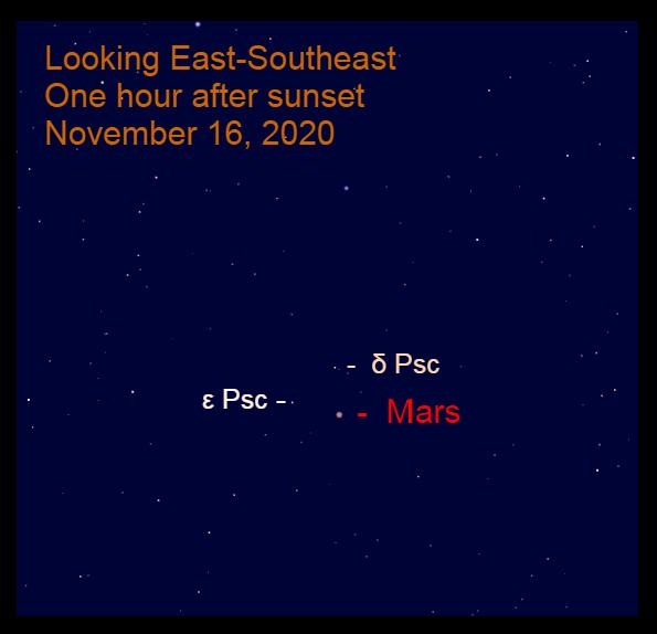 Mars in Pisces, November 16, 2020