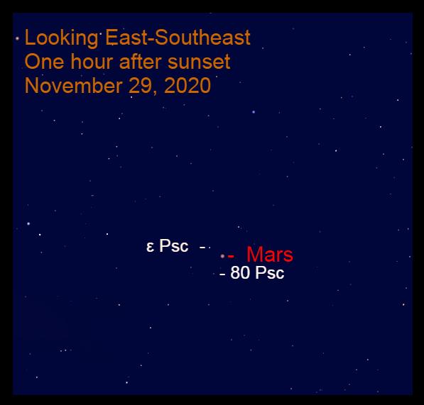 Mars in Pisces, November 29, 2020