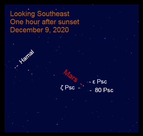 Mars in Pisces, December 9, 2020