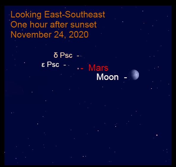 Mars and Moon in Pisces, November 24, 2020