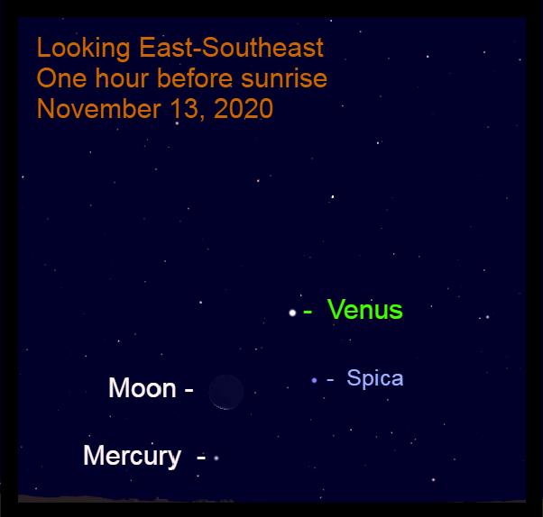 Venus, Moon, Mercury, Spica, November 13, 2020