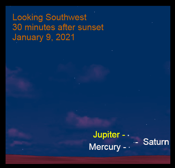 Jupiter, Saturn, and Mercury, January 9, 2021. Mercury joins Jupiter and Saturn 20 days after their great conjunction. Planets align.