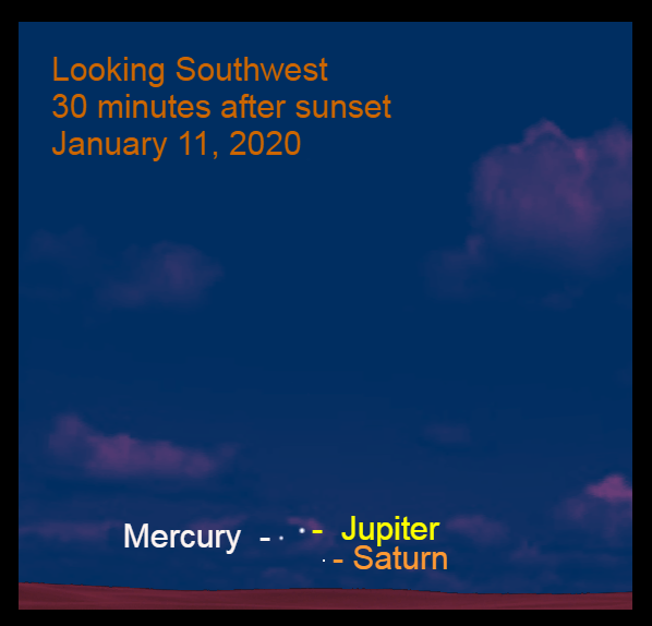 Jupiter, Saturn, and Mercury, January 11, 2020. Over three weeks after the great conjunction, find the giant planets low in the west-southwest with Mercury. The planets align