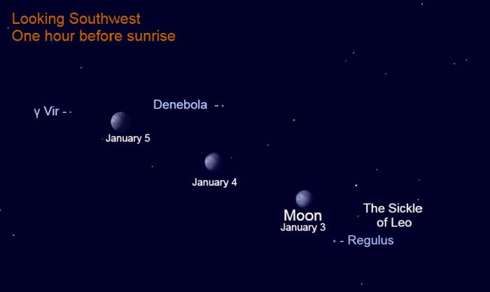 The moon, January 3-5, 2021.