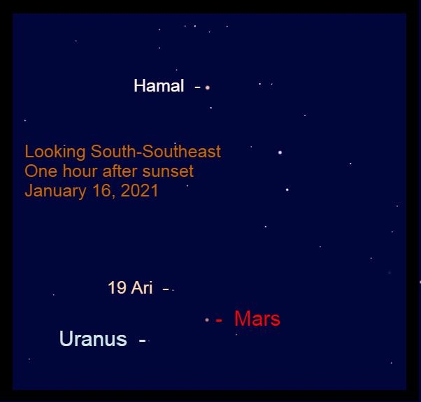 Mars and Uranus, January 16. 2021