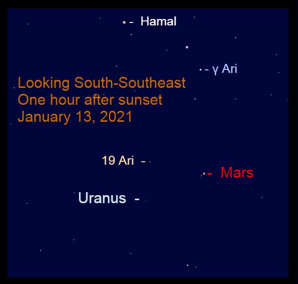 Mars in Aries, January 13, 2021