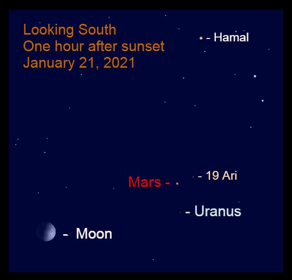 Mars, moon and Uranus, January 21, 2021