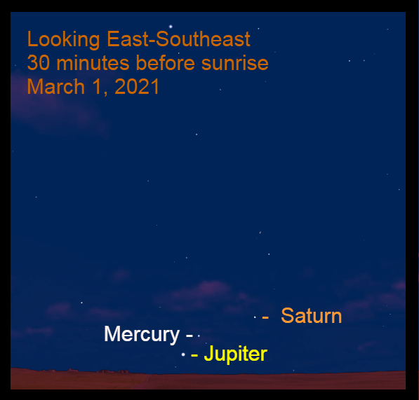 2021, March 1: Thirty minutes before sunrise Jupiter, Mercury, and Saturn are low in the east-southeast.