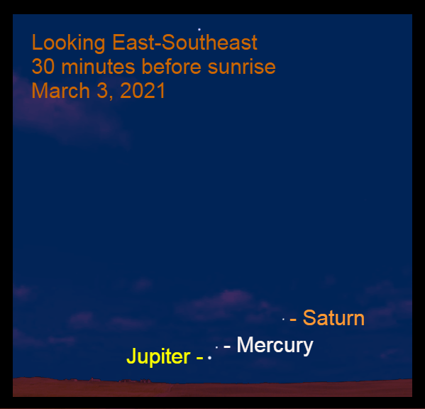 2021, March 3: Thirty minutes before sunrise, Jupiter, Mercury, and Saturn are visible in the east-southeastern sky.