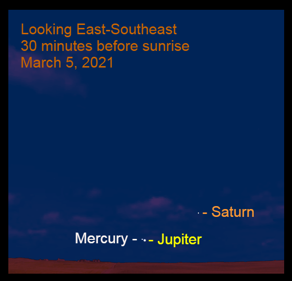 2021, March 5: Jupiter, Mercury, and Saturn are visible during bright morning twilight in the east-southeast. Jupiter is about 5° up in the east-southeast, with Mercury 0.3° to its upper left. The Jupiter – Saturn gap is 8.6°.