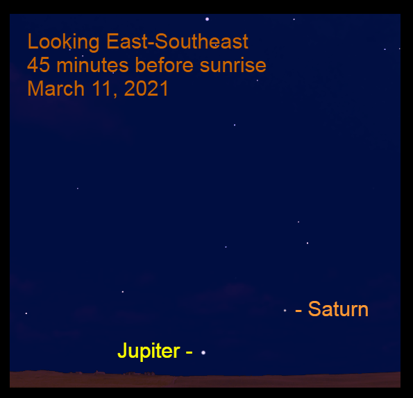 2021, March 11: Jupiter and Saturn are low in the southeastern sky before sunrise.