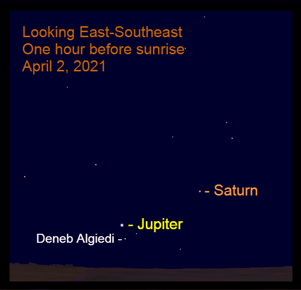 April 2, 2021: Jupiter and Saturn are low in the east-southeast before sunrise.