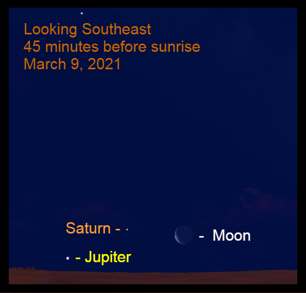 2021, March 9: Forty-five minutes before sunrise, the crescent moon, Saturn and Jupiter are low in the southeastern sky.