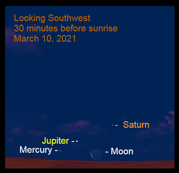 2021, March 10: During bright twilight, the crescent moon is to the lower right of Jupiter and Mercury. Find a clear horizon and use a binocular to see them.