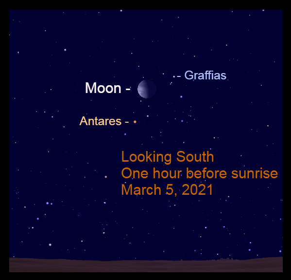 2021, March 5: An hour before sunrise, the gibbous moon is 5.0° to the upper right of Antares.