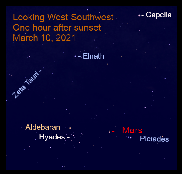 2021, March 10: After sunset, Mars is high in the west-southwest in front of the background stars of Taurus.
