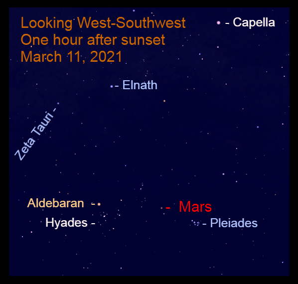 2021, March 11: Mars is in Taurus to the right of Aldebaran and to the upper left of the Pleaides star cluster.