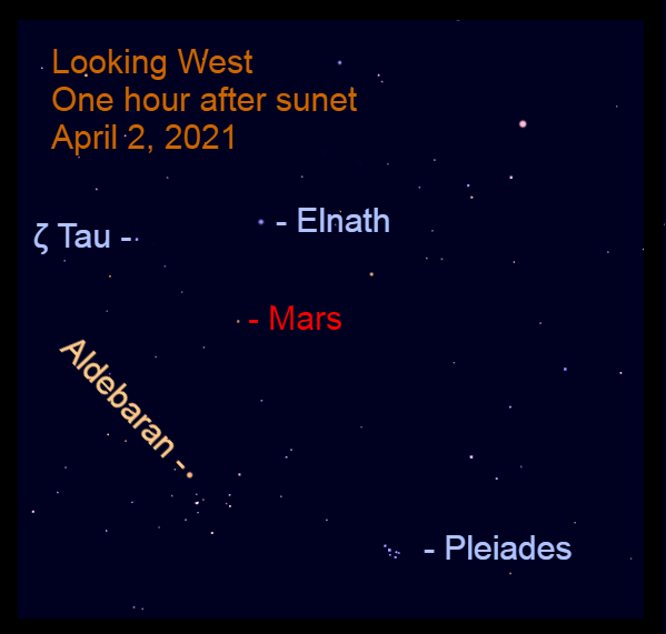 April 2, 2021: Mars is to the lower left of Elnath, one of the horns of Taurus.